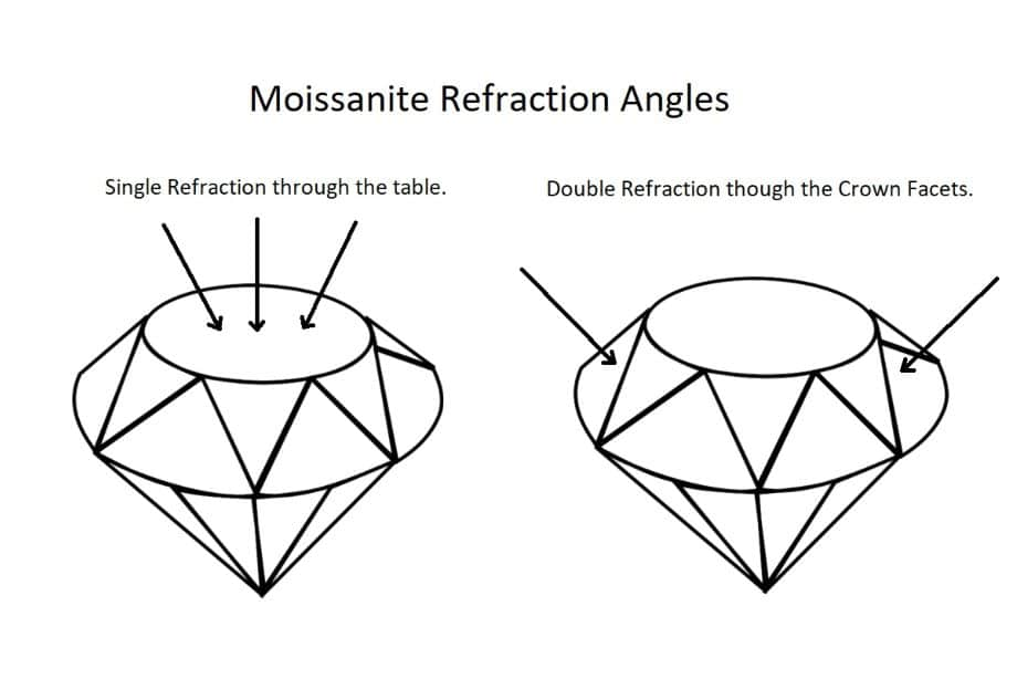 An illustration of the angles as which Moissanite is singly refractive and doubly refractive